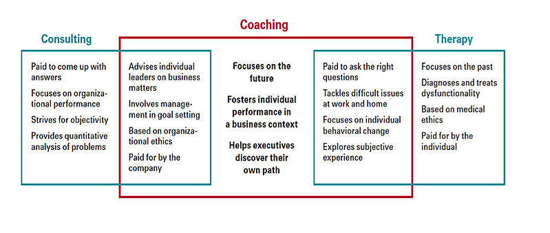 coaching-vs-therapy-vs-consulting